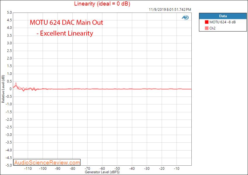 Motu 624 Pro Audio Interface DAC Linearity Audio Measurements.png