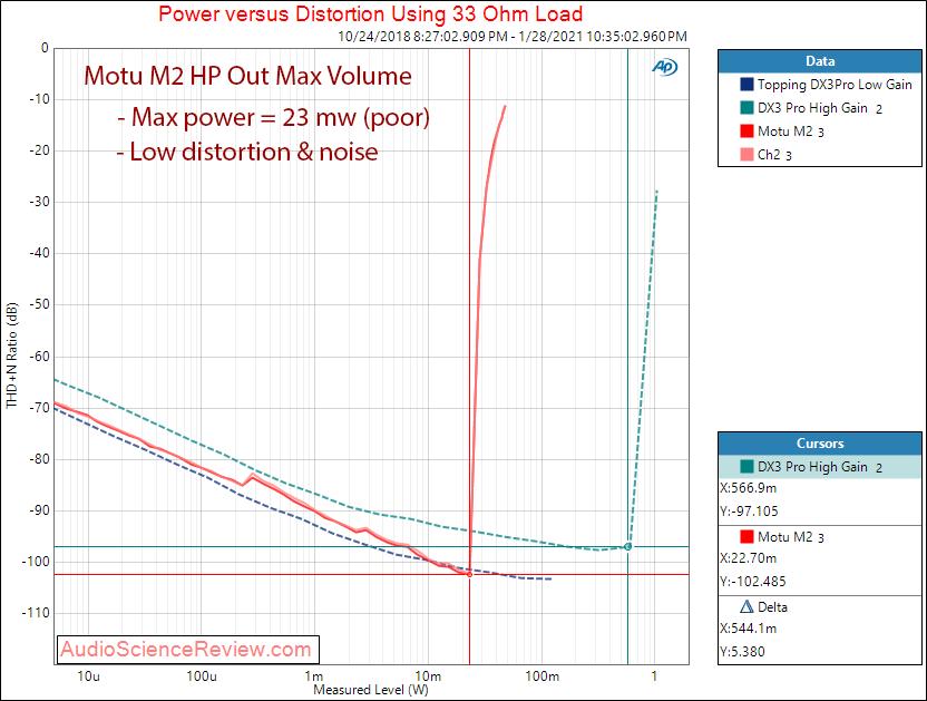 Motu M2 Measurements Audio Interface Headphone power 32 ohm.png