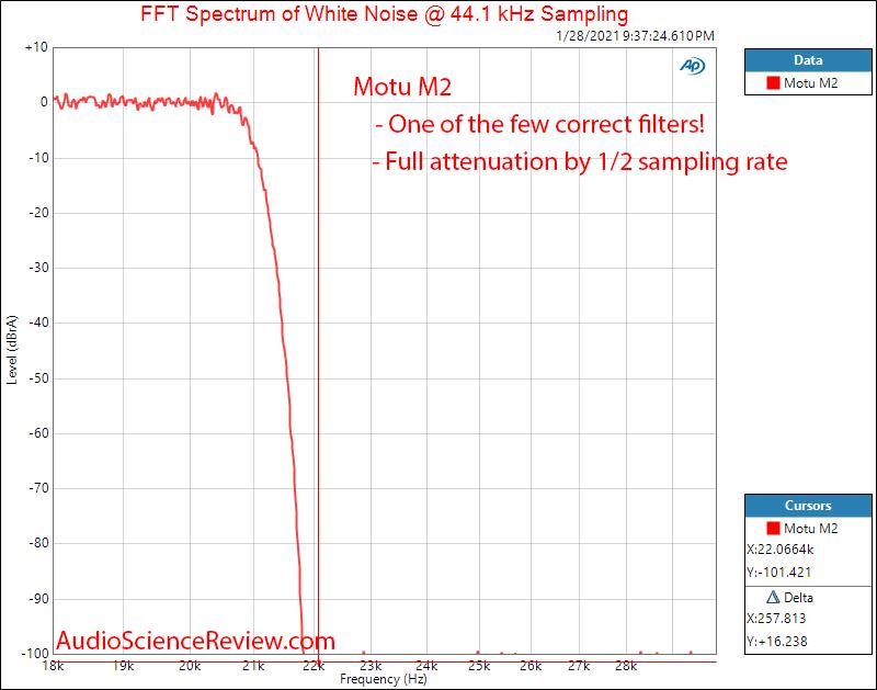 Motu M2 Measurements DAC Filter Audio Interface DAC balanced.png