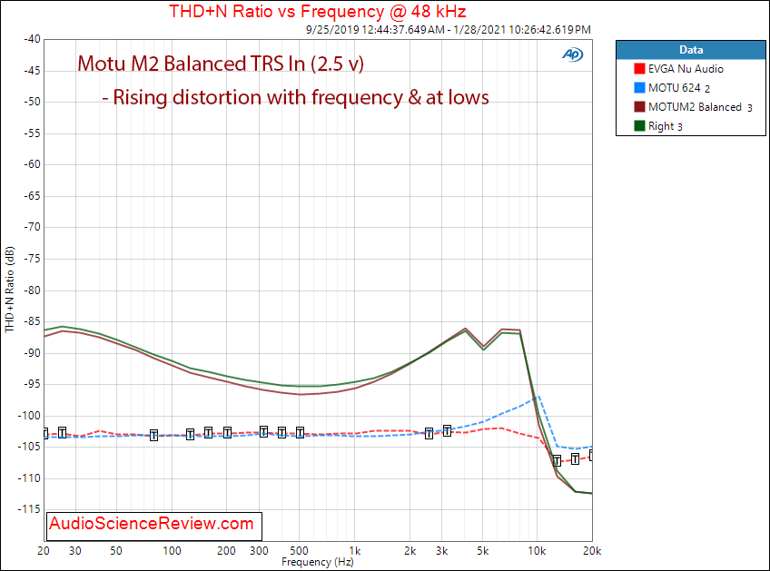 Motu M2 Measurements distortion versus frequency Audio Interface ADC balanced.png