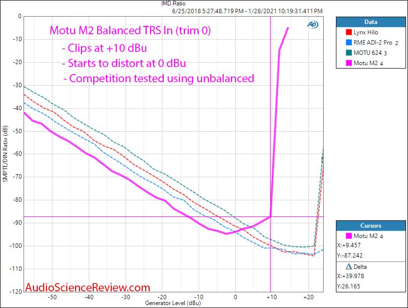 Motu M2 Measurements input level versus distortion Audio Interface ADC balanced.png