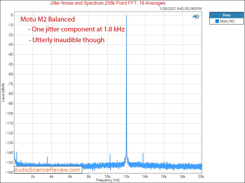 Motu M2 Measurements Jitter Audio Interface DAC balanced.png