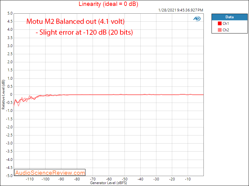 Motu M2 Measurements Linearity Audio Interface DAC balanced.png