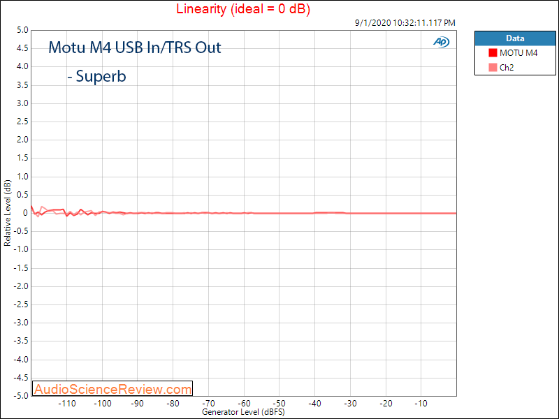 Motu M4 4 channel Audio Interface DAC linearity Audio Measurements.png