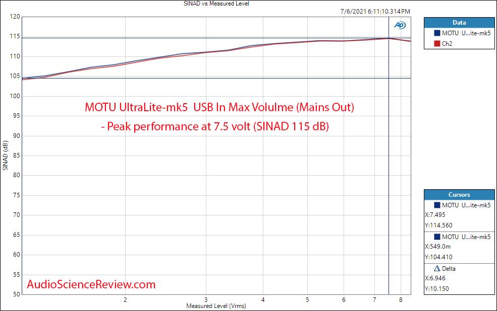MOTU UltraLite-mk5 THD+N vs Level Measurements DAC.png