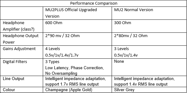 mu2 comparison translation.PNG