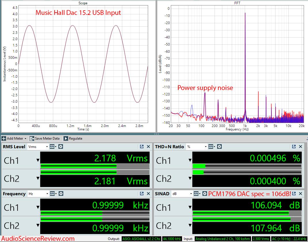Music Hall Dac15.2 USB DAC Audio Measurements.png