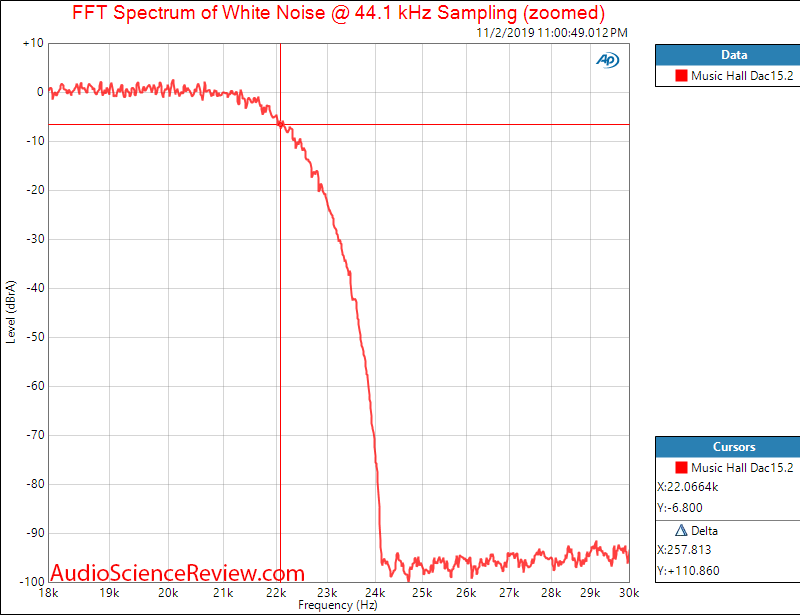 Music Hall Dac15.2 USB DAC Filter Audio Measurements.png