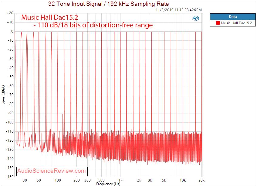 Music Hall Dac15.2 USB DAC Multitone Audio Measurements.png
