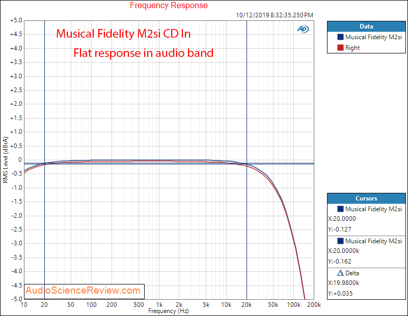 Musical Fidelity M2si Integrated Stereo Amplifier 2 volt in Frequency Response Audio Measureme...png