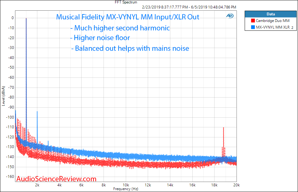 Review and Measurements of Musical Fidelity MX-VYNL | Audio