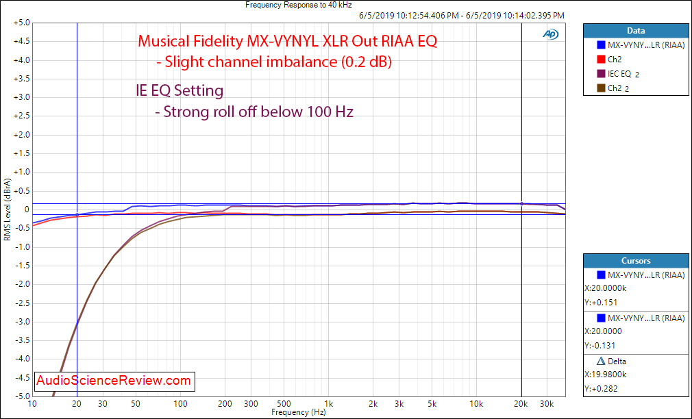 Musical Fidelity MX-VYNL balanced phono stage Frequency Response Audio Measurements.png
