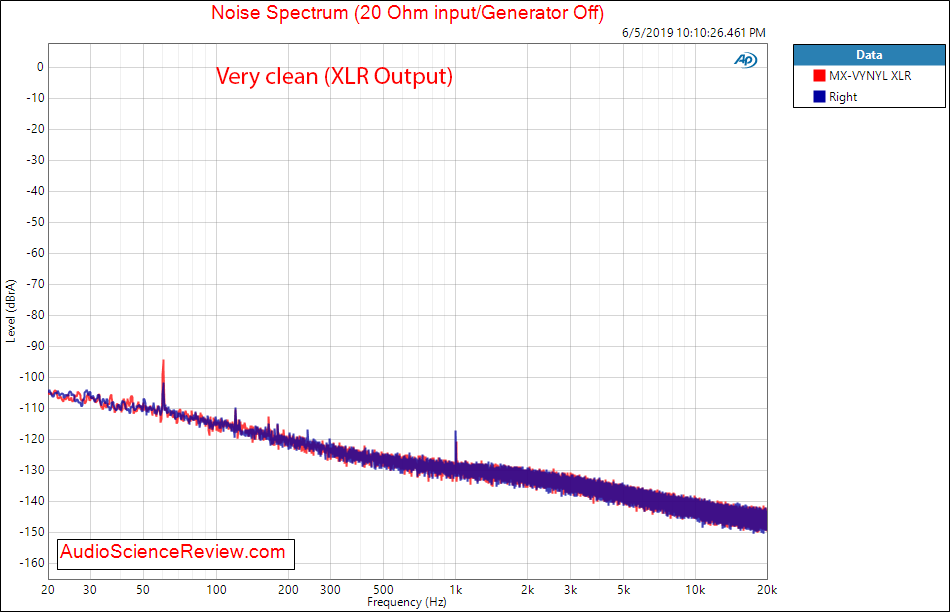 Musical Fidelity MX-VYNL balanced phono stage Noise Spectrum Audio Measurements.png