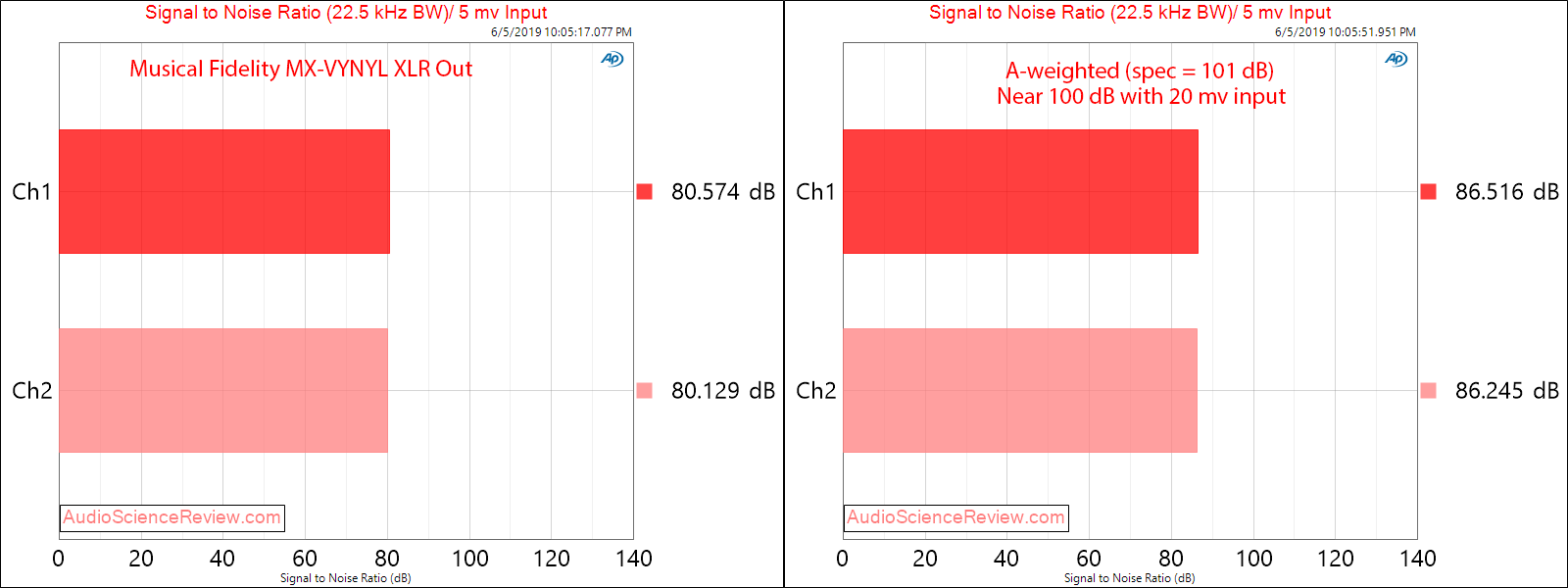 Musical Fidelity MX-VYNL balanced phono stage SNR Audio Measurements.png