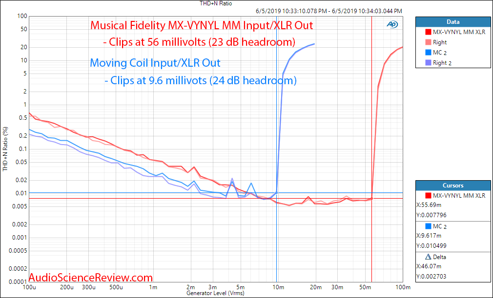 Musical Fidelity MX-VYNL balanced phono stage THD+N vs Input Level Audio Measurements.png