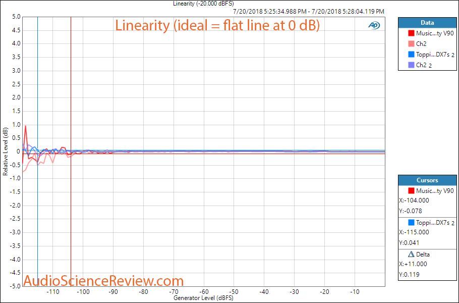 Musical Fidelity V-90 DAC Linearity Measurement.png