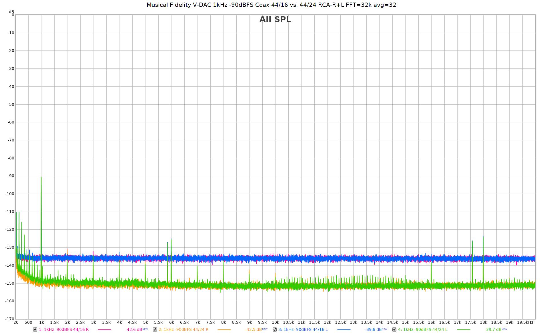 Musical Fidelity V-DAC 1kHz -90dBFS Coax 44-16 vs 44-24 RCA-R+L FFT=32k avg=32.png