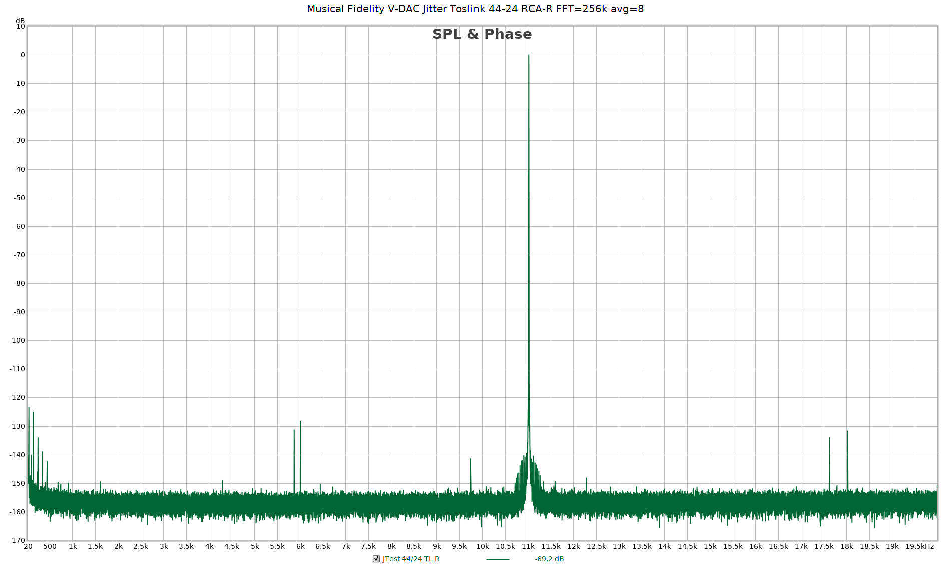 Musical Fidelity V-DAC Jitter Toslink 44-24 RCA-R FFT=256k avg=8.png
