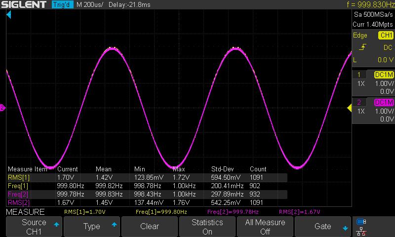Musical Fidelity V-DAC Level 1kHz 0dBFS USB 44-24 RCA R+L.png