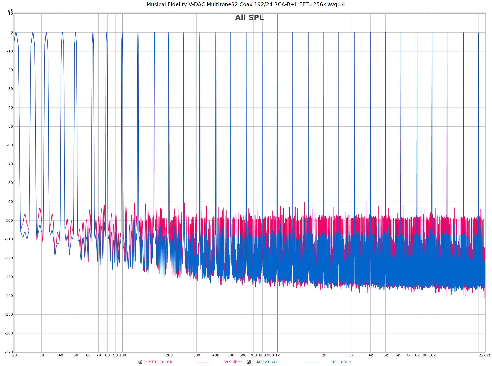 Musical Fidelity V-DAC Multitone32 Coax 192-24 RCA-R+L FFT=256k avg=8.png