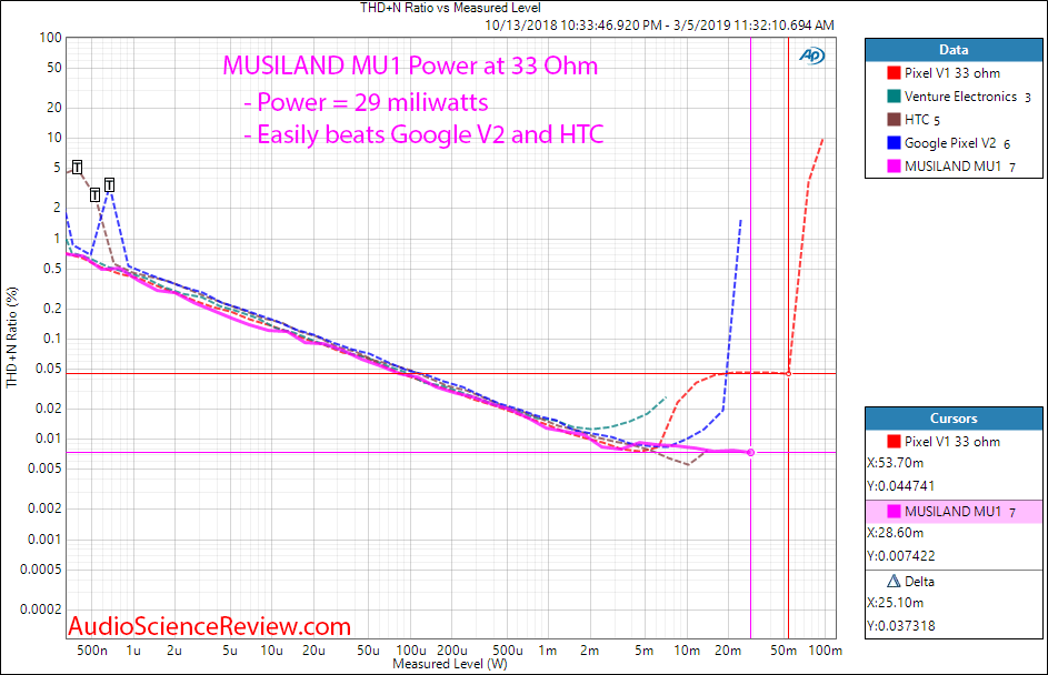 Musiland MU1 Headphone Adapter Power at 33 Ohm Measurements.png