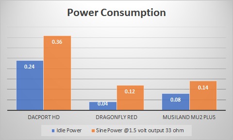 Musiland MU2 Plus Portable DAC and Headphone Amplifier Power Consumption Measurements.png
