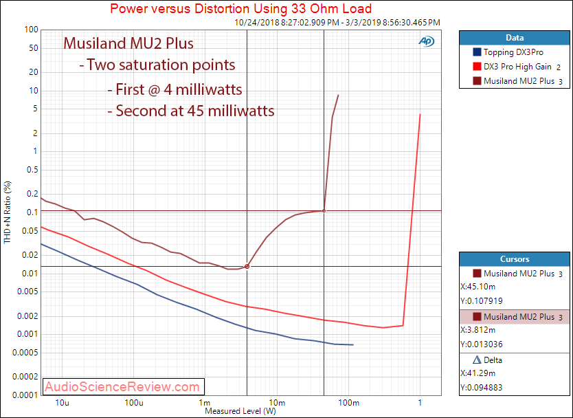 Musiland MU2 Plus Portable DAC and Headphone Amplifier Power Output at 33 Ohm Measurements.png