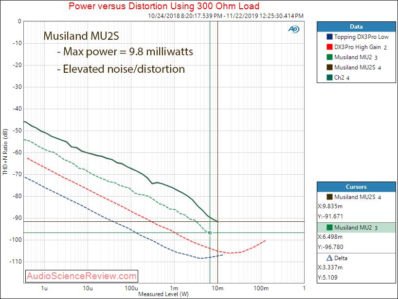 Musiland MU2S USB-C Headphone Phone Dongle Power into 300 ohm Audio Measurements.png