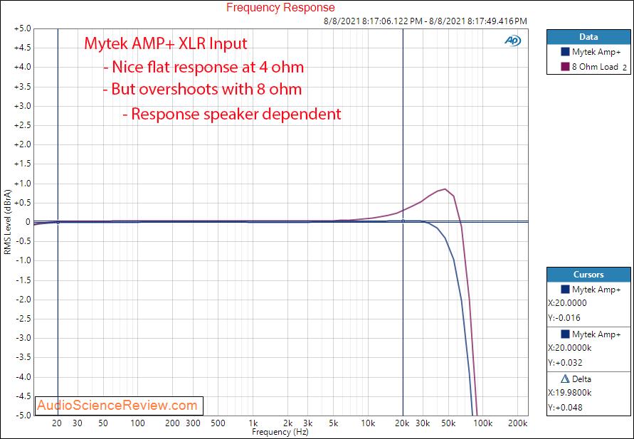 Mytek Amp+ Frequency Response Measurements Balanced Amplifier.png