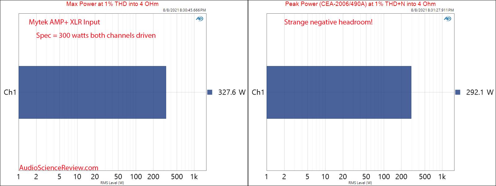 Mytek Amp+ Peak and Max Power into 4 ohm Measurements Balanced Amplifier.png