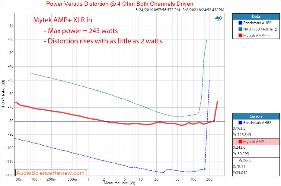 Mytek Amp+ Power into 4 ohm Measurements Balanced Amplifier.png