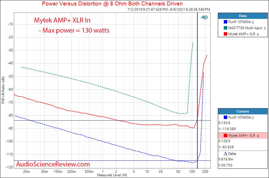 Mytek Amp+ Power into 8 ohm Measurements Balanced Amplifier.png