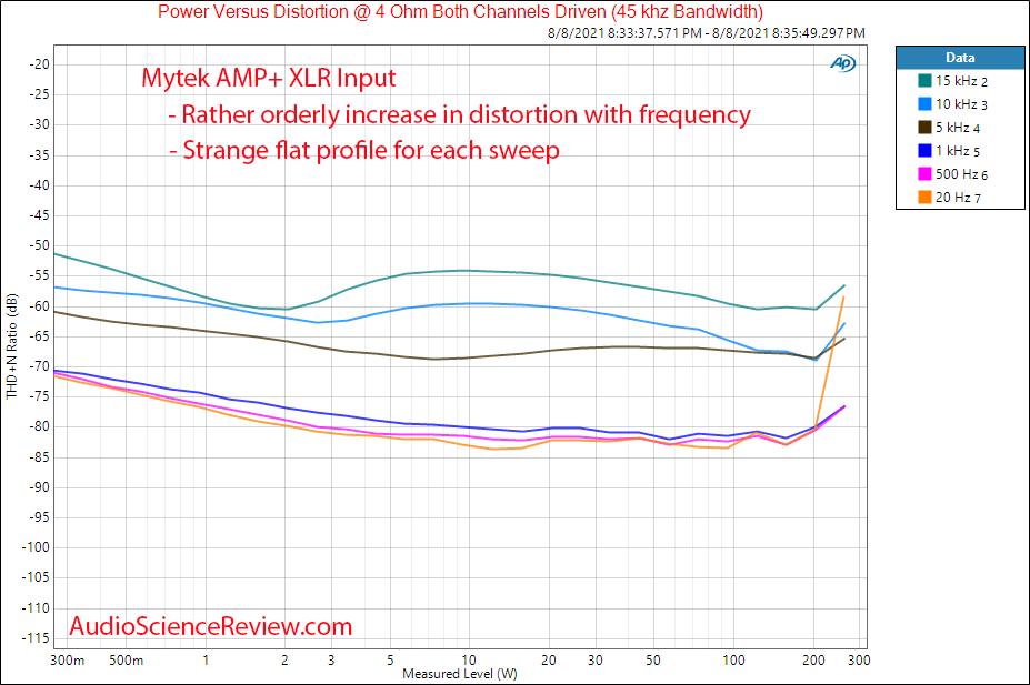 Mytek Amp+ Power vs frequency vs distortion Measurements Balanced Amplifier.png