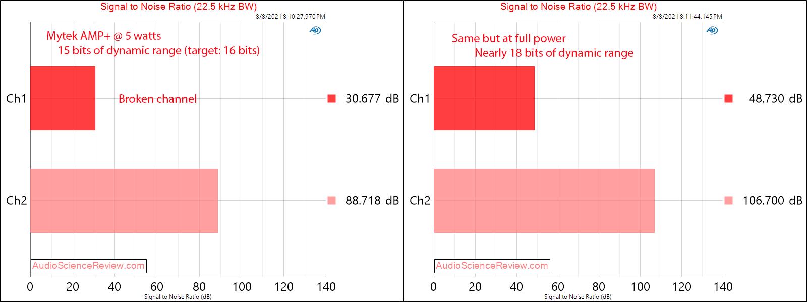 Mytek Amp+SNR Measurements Balanced Amplifier.png
