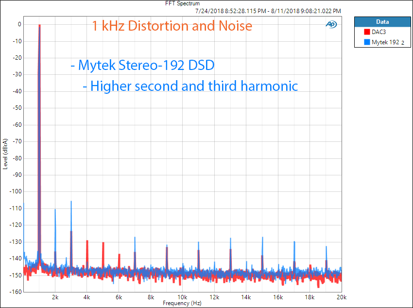 Mytek Stereo 192-DSD DAC 1 kHz Noise and Distortion Measurement.png
