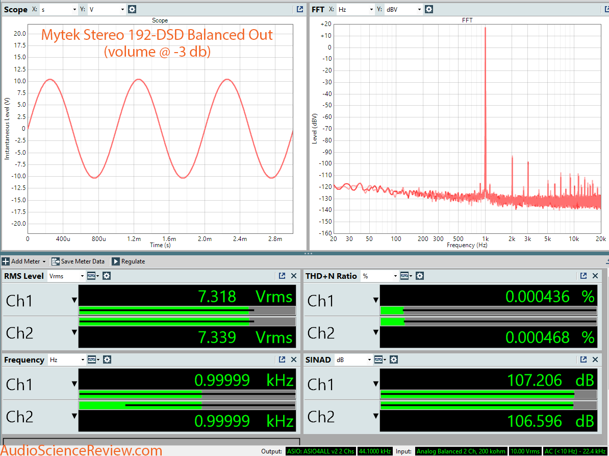 Mytek Stereo 192-DSD DAC Dashboard Measurement.png