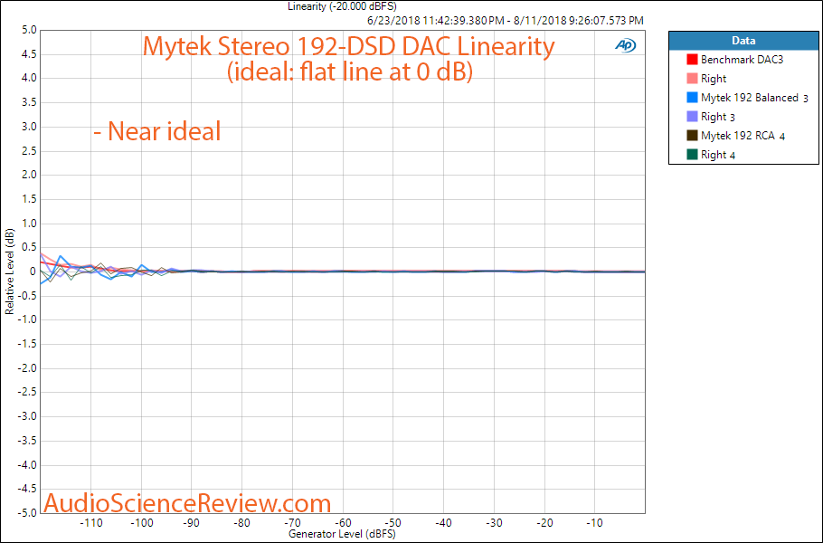 Mytek Stereo 192-DSD DAC Linearity Measurement.png