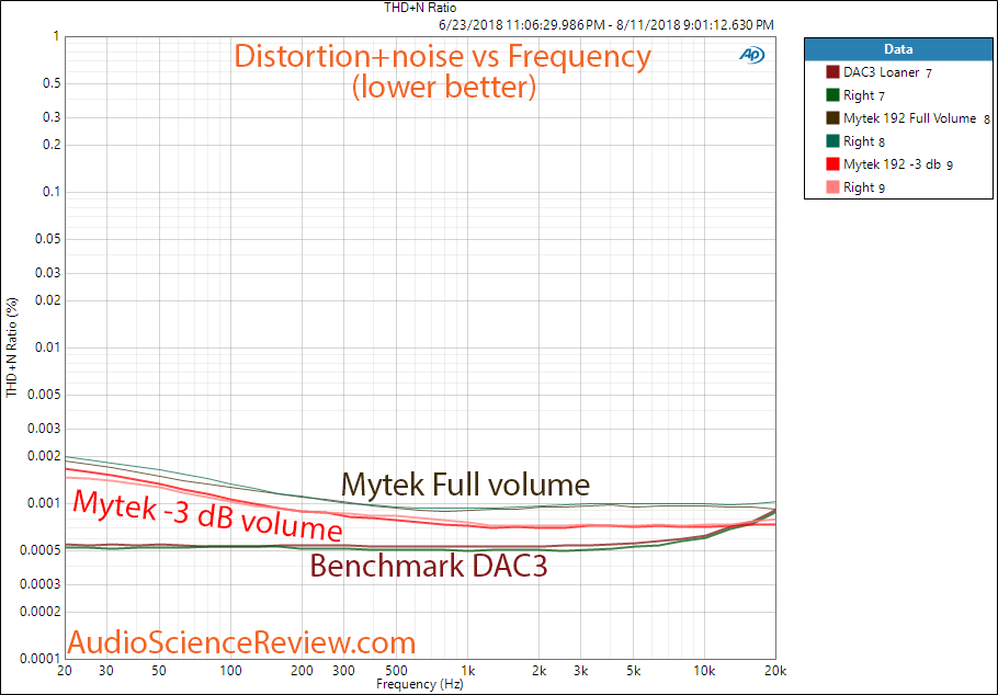 Mytek Stereo 192-DSD DAC  THD versus Frequency Measurement.png