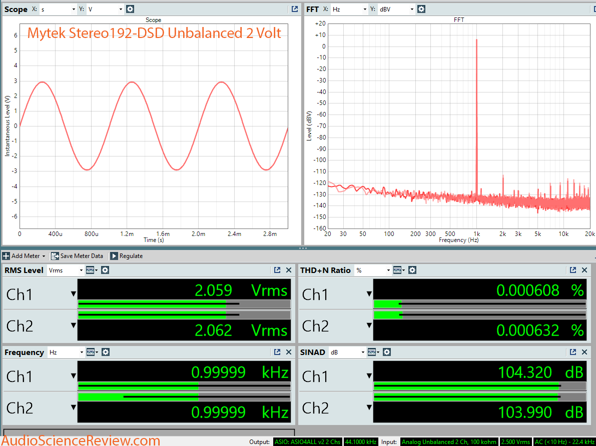 Mytek Stereo 192-DSD DAC Unbalanced Dashboard Measurement.png