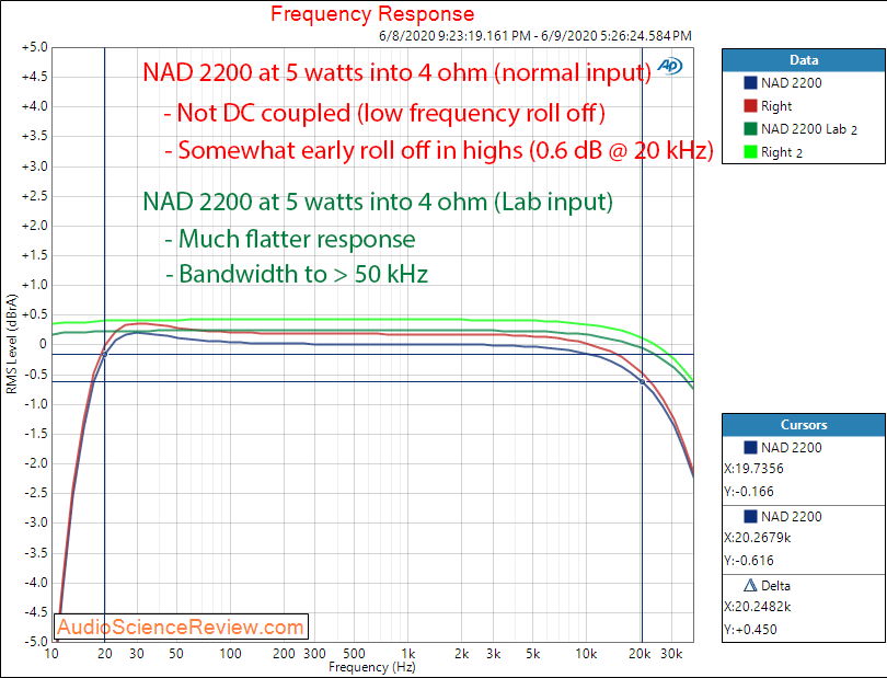 NAD 2200 stereo power amplifier frequency response audio measurements.png