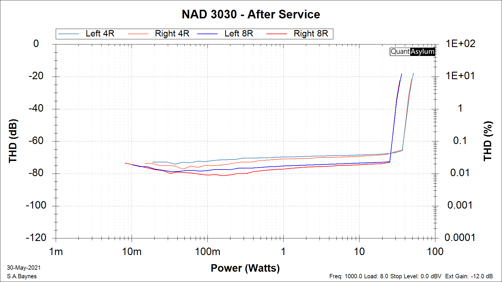 NAD 3030 Power vs THD - After Service.png