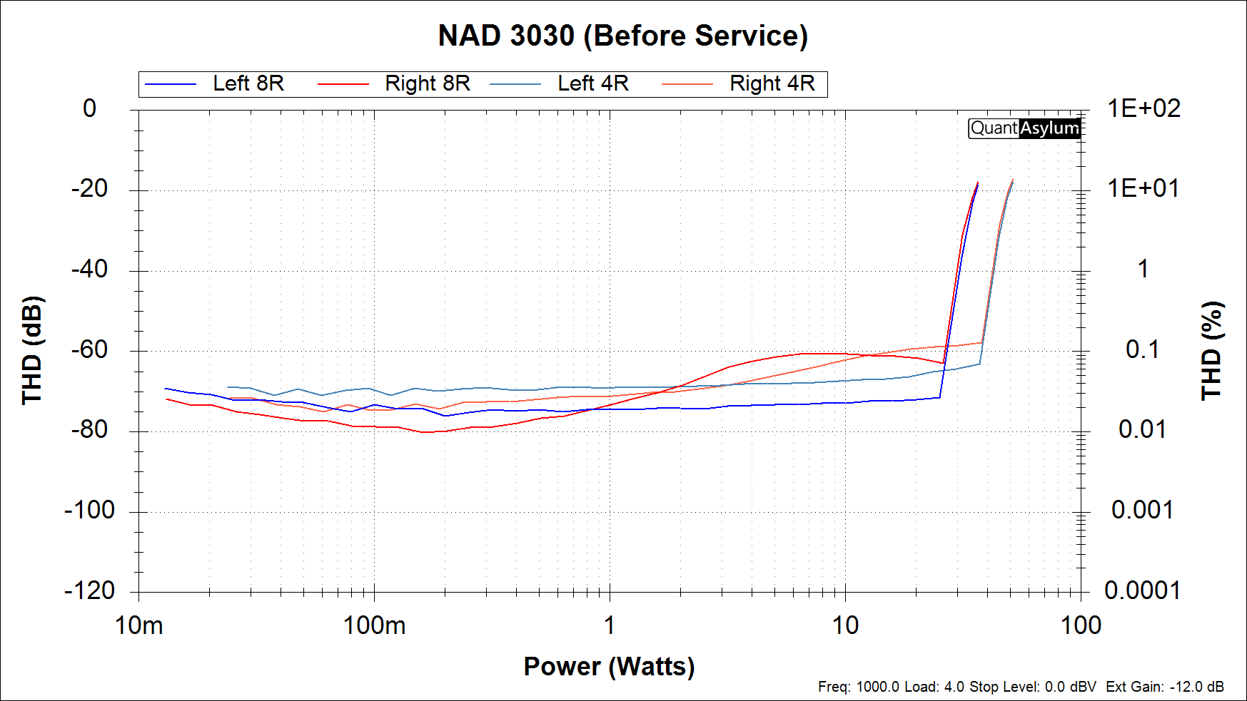 NAD 3030 Power vs THD - Before Service.png