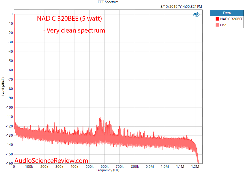 NAD C 320BEE Integrated Amplifier 1 kHz Audio Measurements.png