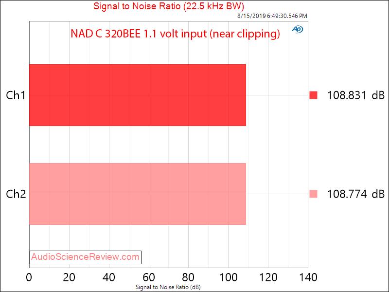 NAD C 320BEE Integrated Amplifier Dynamic Range Audio Measurements.png