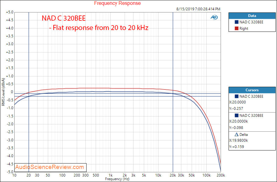 NAD C 320BEE Integrated Amplifier Frequency Response Audio Measurements.png