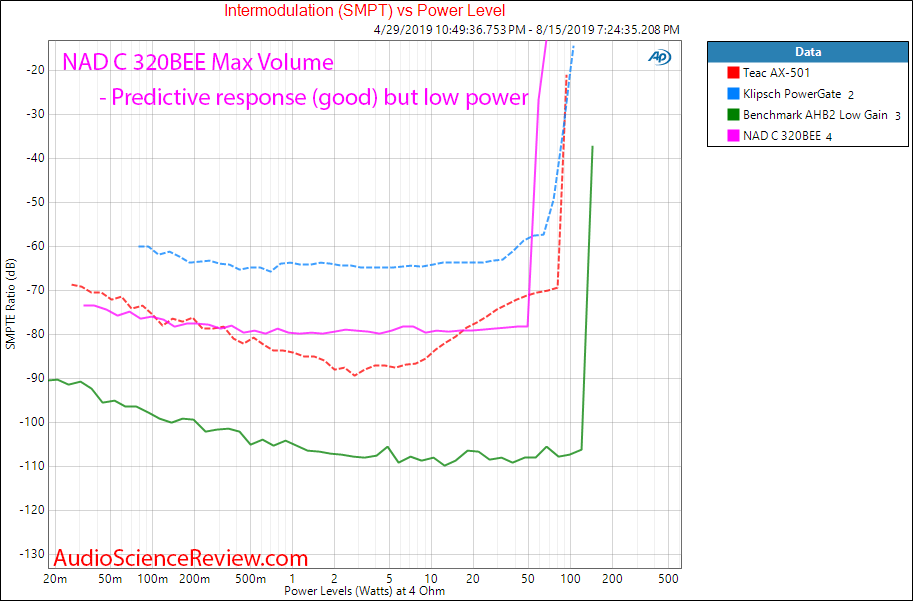 NAD C 320BEE Integrated Amplifier IMD Audio Measurements.png