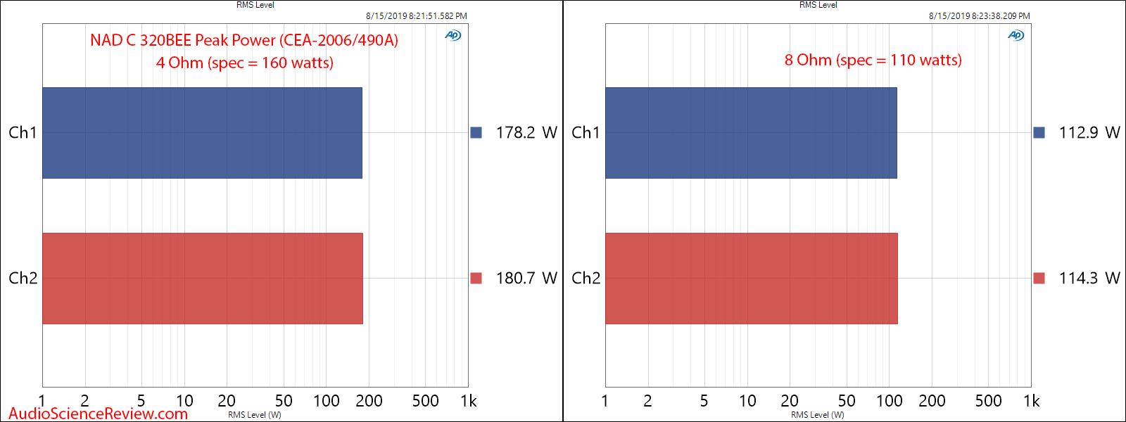 NAD C 320BEE Integrated Amplifier Peak Power Audio Measurements.png