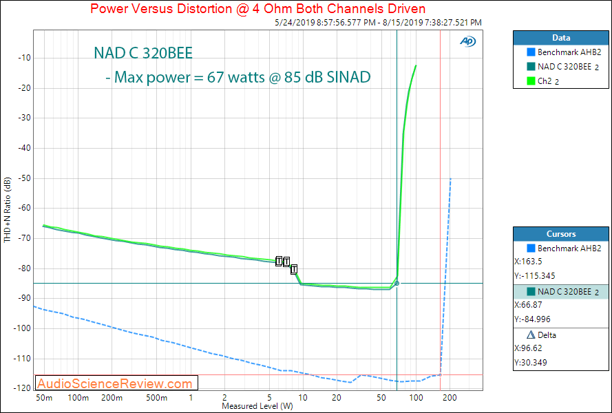 NAD C 320BEE Integrated Amplifier Power into 4 ohm  Audio Measurements.png