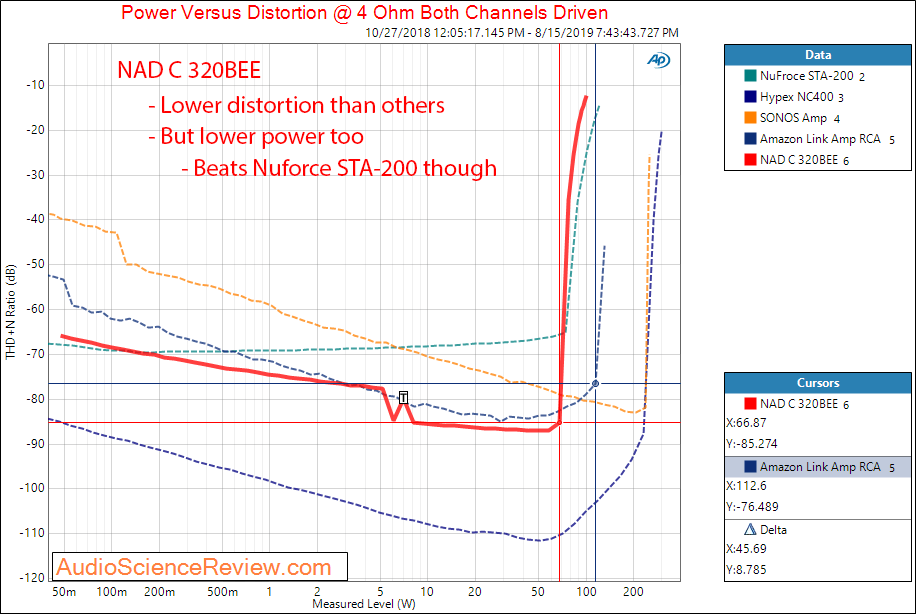 NAD C 320BEE Integrated Amplifier Power into 4 ohm vs SONOS Amazon Nuforce Audio Measurements.png