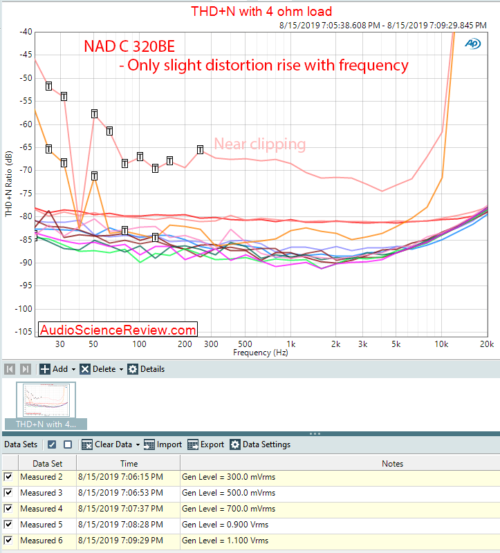 NAD C 320BEE Integrated Amplifier THD vs Frequency vs Level Audio Measurements.png